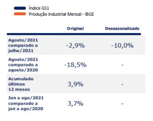 índice gs1 de atividade industrial em agosto