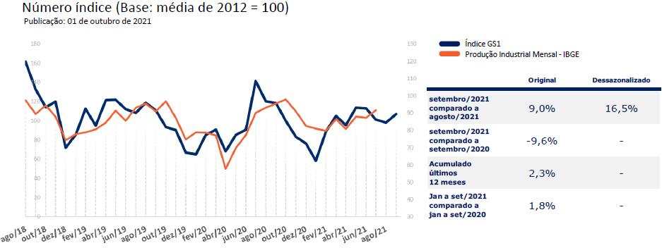 índice Gs1 de atividade industrial setembro
